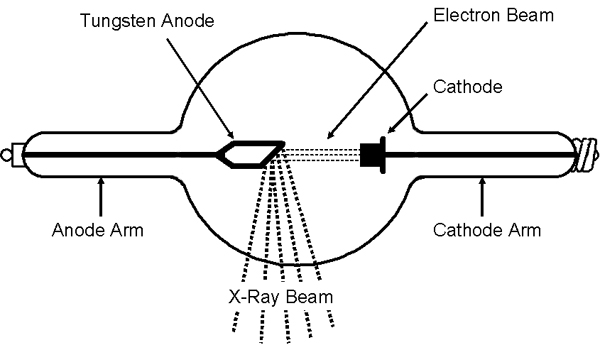 wat is  radioactieve  straling